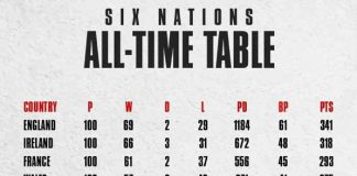 Who tops the Six Nations all-time table?