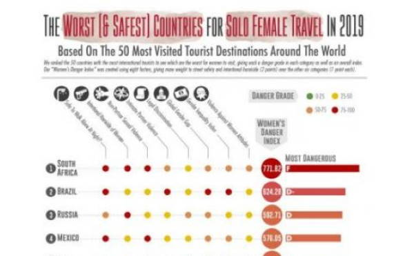 The Safest and Most Dangerous countries for solo female travelers