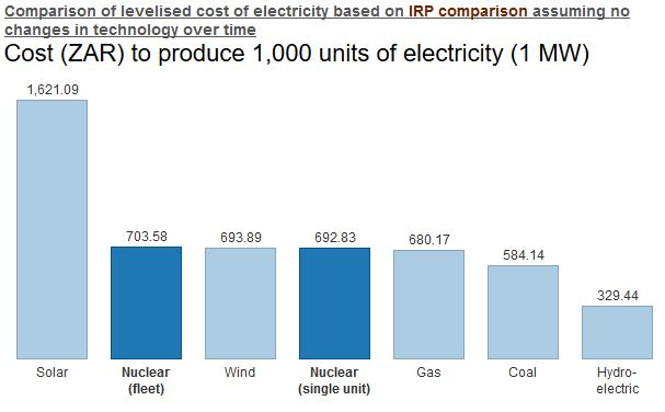 Is Nuclear Energy Really The Cheapest Source Of