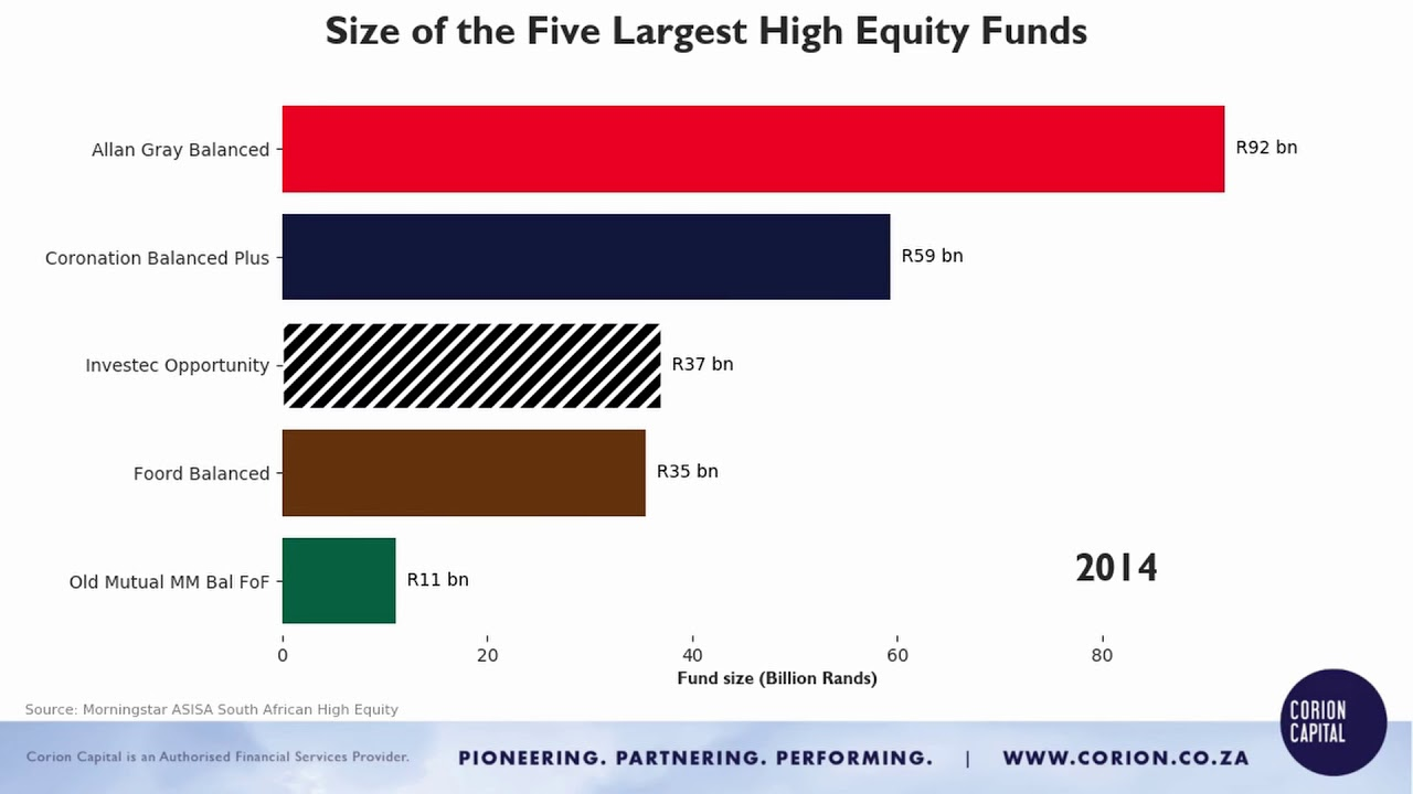 Size of the Five Largest High Equity Funds