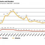 AfriForum requests international media to report on the increase in farm murders. Photo: SAPS