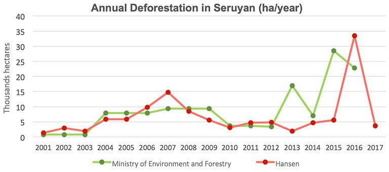 Deforestation in Seruyan district from 2001 to 2017. The chart shows the rates of deforestation in Seruyan district based on data from the Indonesian Ministry of Environment and Forestry as well as from Hansen and others. The spike in deforestation in the period of 2015 to 2016 was caused by fires that were exacerbated by the El Niño event during that period.