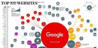 Google ranked first and Baidu ranked fourth among the top 100 websites in the world