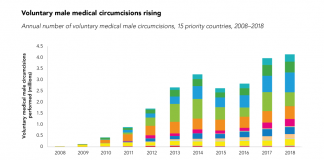 20191021_voluntary-male-medical-circumcisions-rising