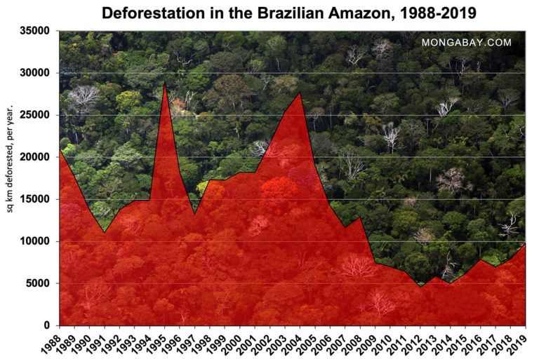 Official PRODES data showing annual deforestation (Aug 1-Jul 31 year) in the Brazilian Amazon since 1988.