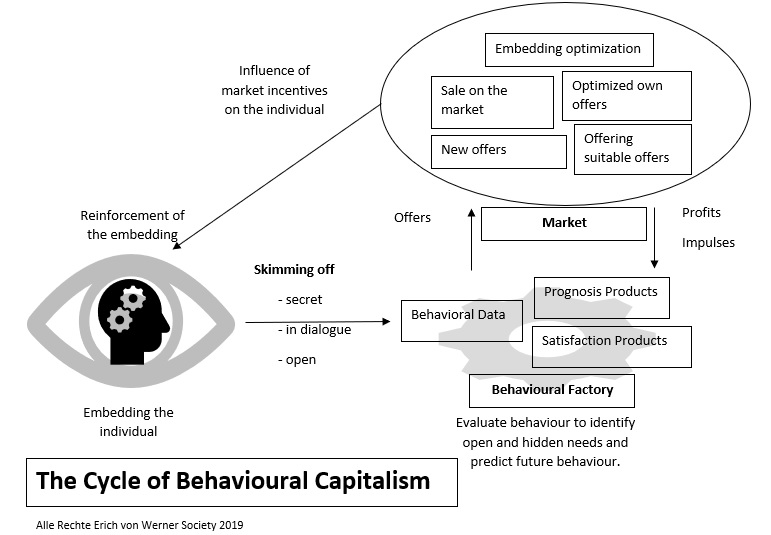 The Cycle of Behavioural Capitalism.jpg