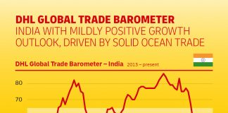 India's trade growth remains buoyant thanks to strong ocean trade