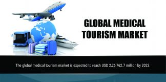 Medical Tourism Market Emerging Trends, Industry Top Players, Regional Scope, Development Opportunity, Share Analysis and Developments