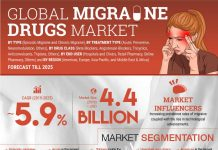Migraine Drugs Market Major Market Players Share Analysis, Regional Growth, Rising Demand and Business Opportunities