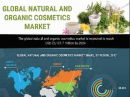Natural and Organic Cosmetics Market Production, Consumption Forecast 2023