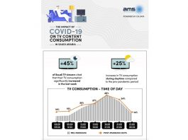 The Impact of Covid-19 on TV Content Consumption in KSA