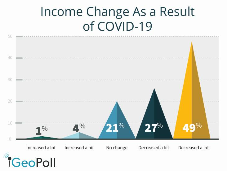 More than three-quarters of polled Africans report income falls on COVID-19