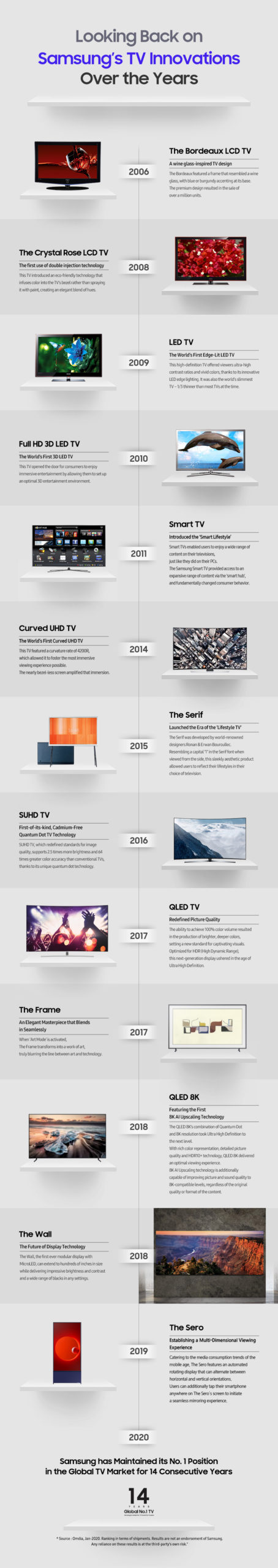 [Infographic] Looking Back on Samsung's TV Innovations Over the Years