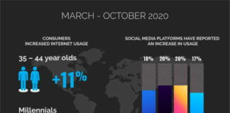 The digital wrap-up of 2020